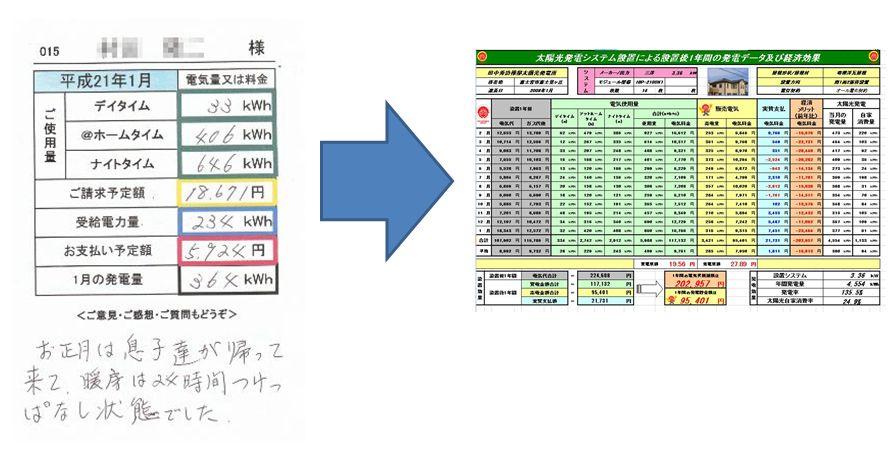 発電量 定期検診
