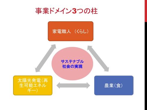 事業ドメイン3つの柱
